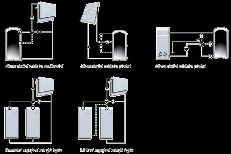 Příklady instalací